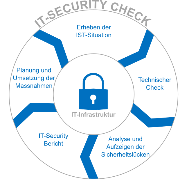 Visualisierung Ablauf IT Security Check